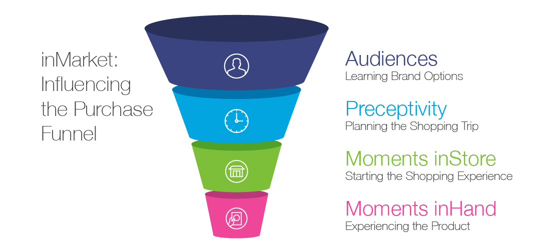 product-funnel-taglines-02.png